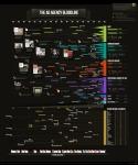 Ad agency history